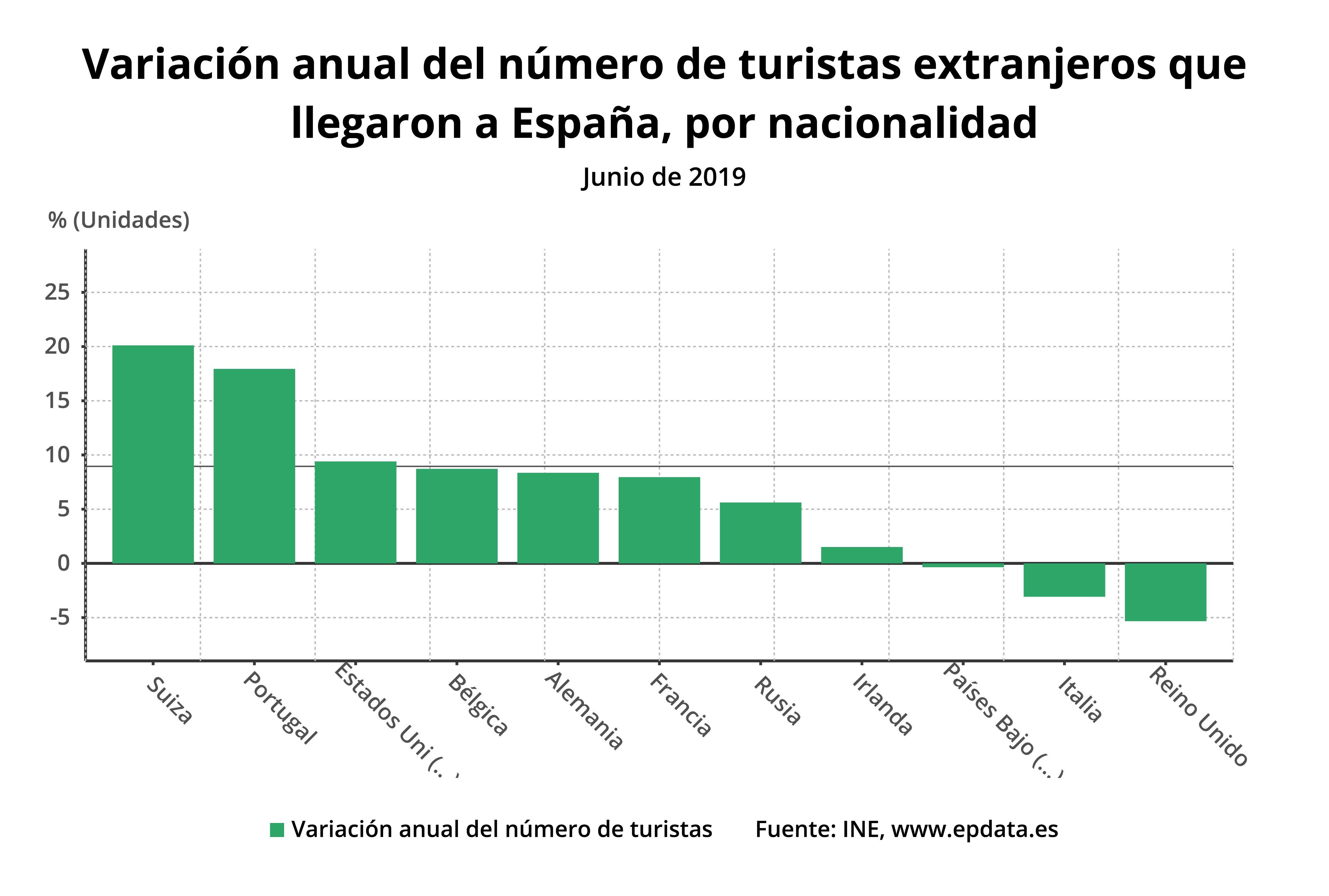 variacion_anual_del_numer